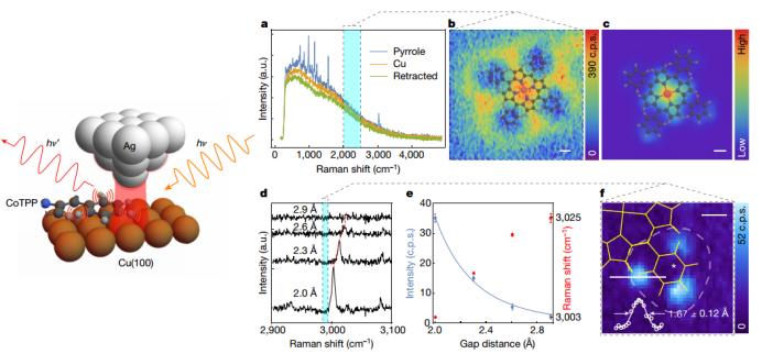 《Nature》:UCI Joonhee Lee实现了分辨率可达埃米级的TERS成像